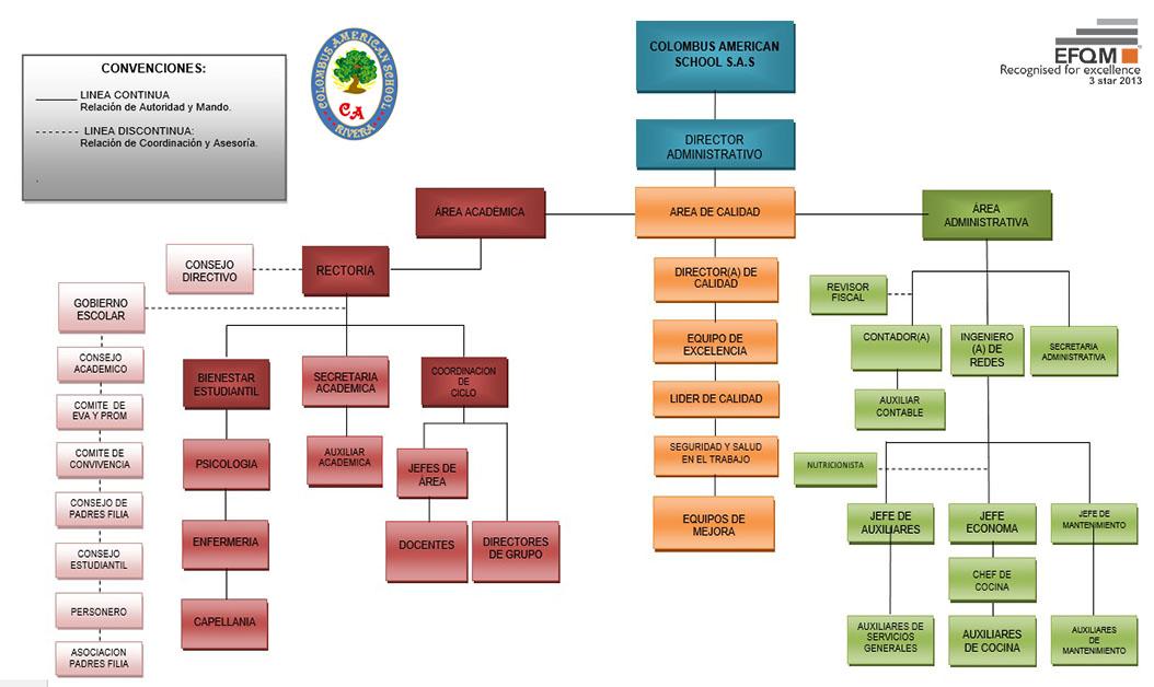 25 hermoso organigrama cocina galer a de im genes for Tecnicas basicas de cocina pdf